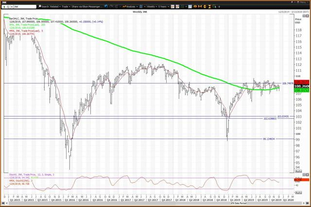 Weekly Chart For Junk Bonds ETF