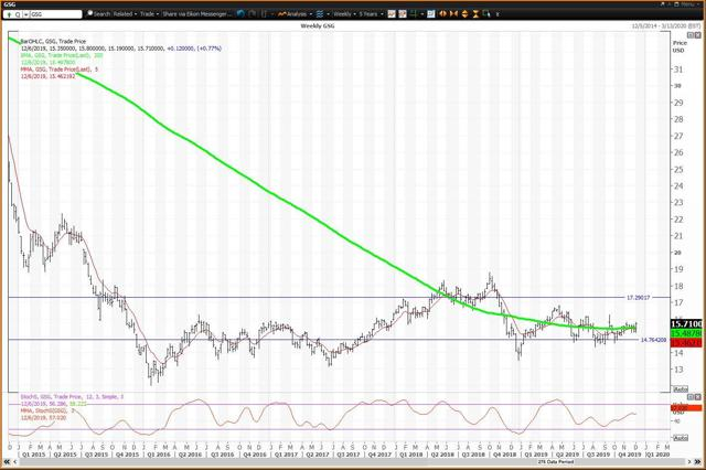 Weekly Chart For Commodities