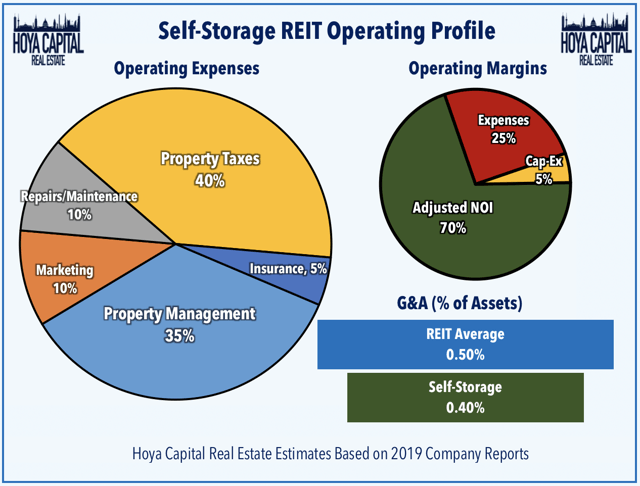 storage REIT operating profile