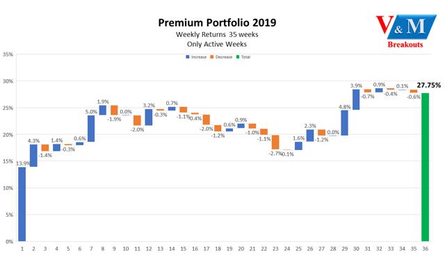 V&M Premium Portfolio: 2019 End Of Year Report Card Through Week 49