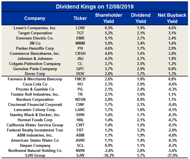 Top 10 Dividend Kings: Outperformance Increases