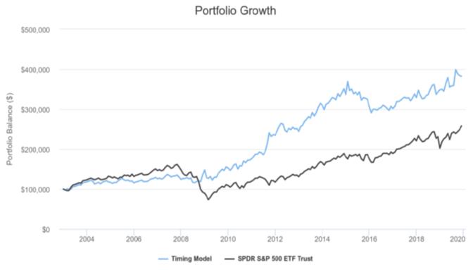 A Simple Retirement Portfolio Using Growth And Value ETFs | Seeking Alpha