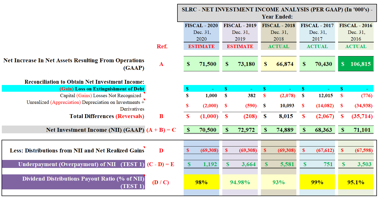 Solar Capital's Dividend Sustainability Analysis Through 2020 (Includes Current Recommendation And Price Target)