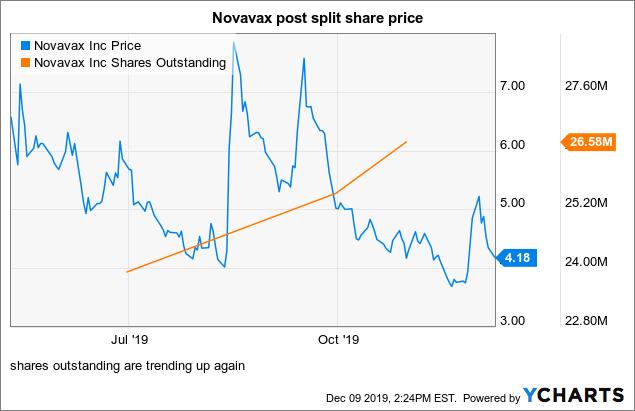 Novavax: Be Careful With This One - Novavax, Inc. (NASDAQ:NVAX) | Seeking Alpha
