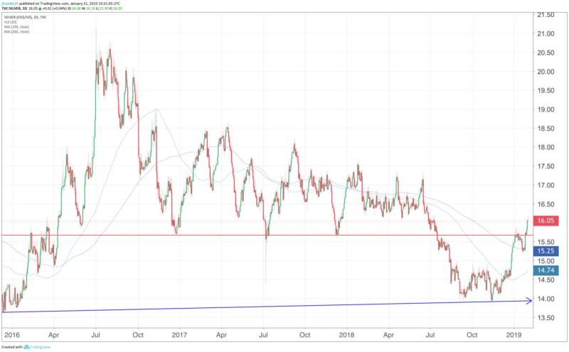 Silver Shortage To Send Price Soaring