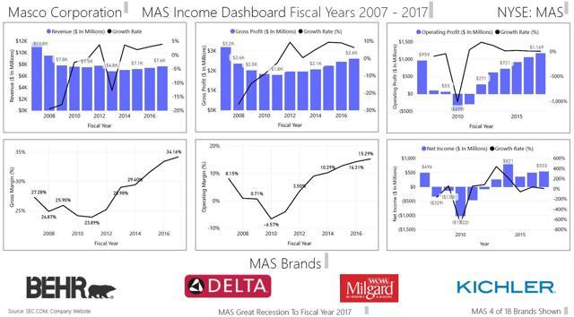 Masco Income Dashboard 2007-2017