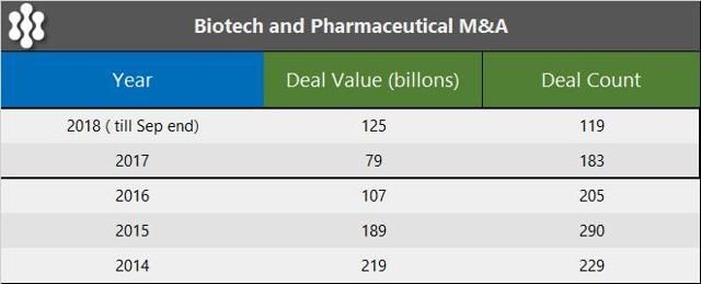 PrudentBiotech.com ~ M&A Activity By Year