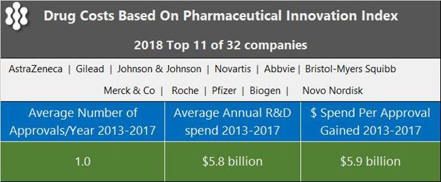 PrudentBiotech.com ~ Drug Costs
