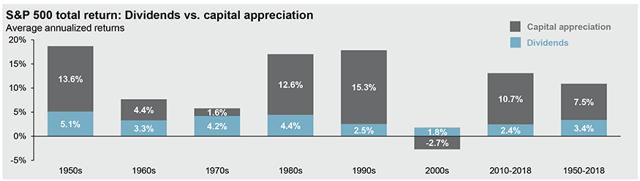 Dividends vs Capital Appreciation