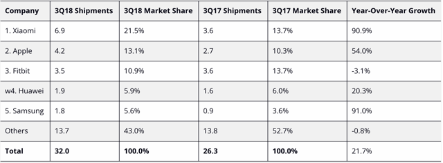op 5 Wearable Companies by Shipment Volume, Market Share, and Year-Over-Year Growth, Q3 2018 (shipments in millions)
