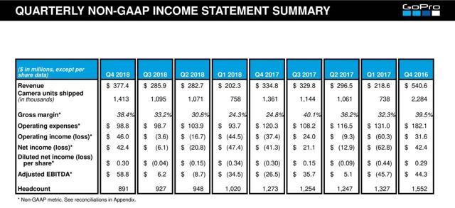 Go Pro Revenue Figures