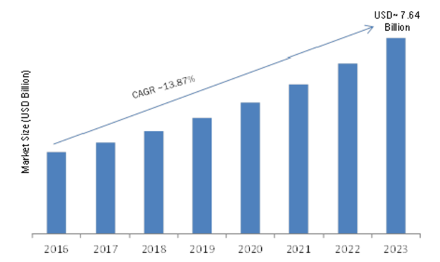 Action Camera Market Growth