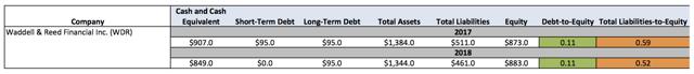 Waddell & Reed Balance Sheet Data and Debt Metrics