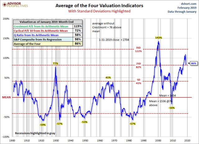 4 valuations to mean using Jan data