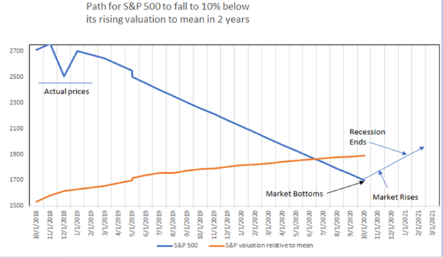 s&p 500 vs valuation to the mean - future