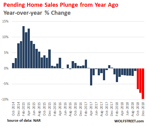 https://static.seekingalpha.com/uploads/2019/2/10/saupload_US-housing-Pending-home-sales-2018-12-yoy-change.png