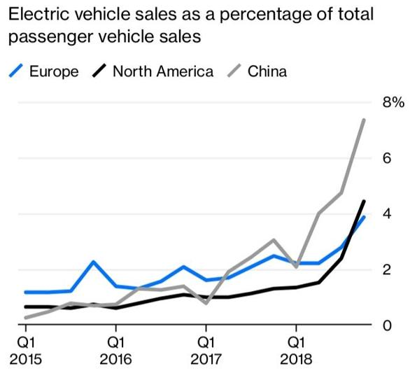 Electric Car Market Share Blasted Higher In H2 2018