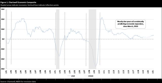 economic forecasting