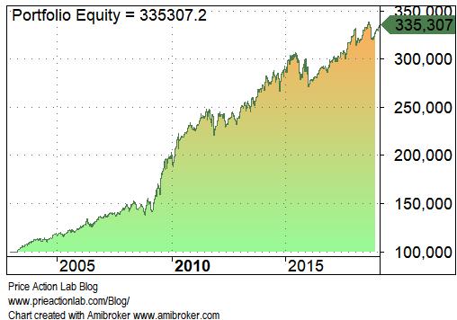 ETF Ratio Performance 01/2013 - 02/2019