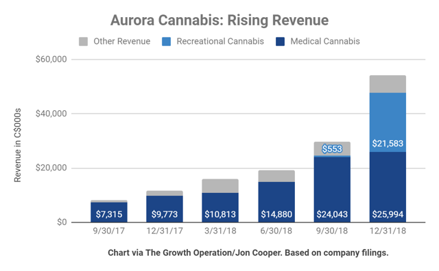 Aurora Cannabis nearly doubled their revenue, up to nearly $55 million.