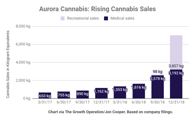 Aurora Cannabis sold nearly 7 metric tons of cannabis in only three months.