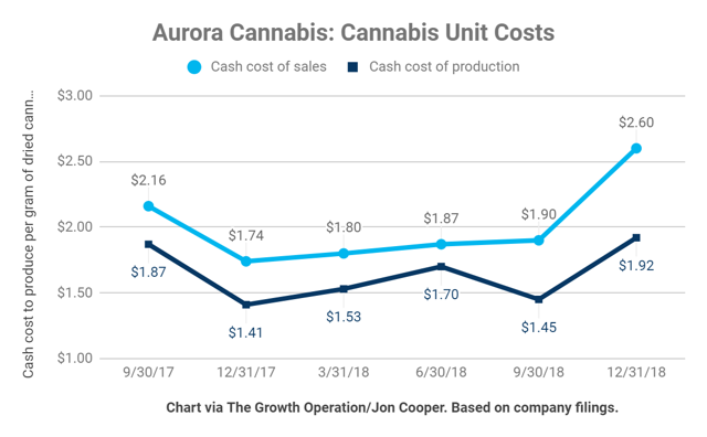 Aurora Cannabis saw their unit costs tick up this quarter due to growing pains as they expand their production.