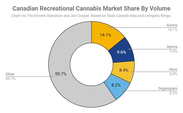 Aurora Cannabis has an ~14% market share of the Canadian recreational cannabis market