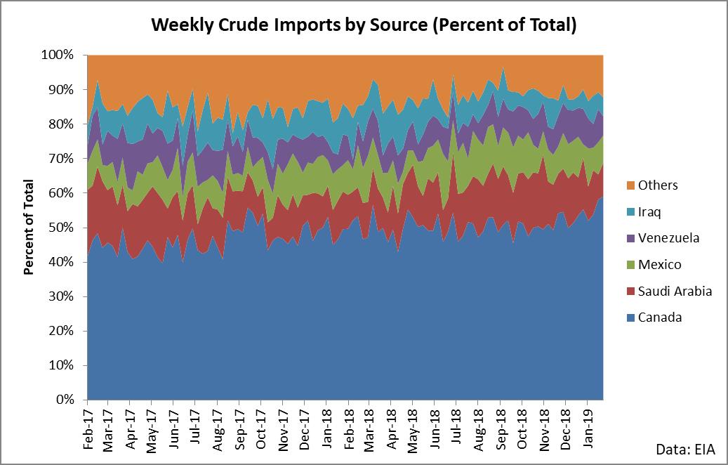 Venezuela Can't Save Crude Oil | Seeking Alpha