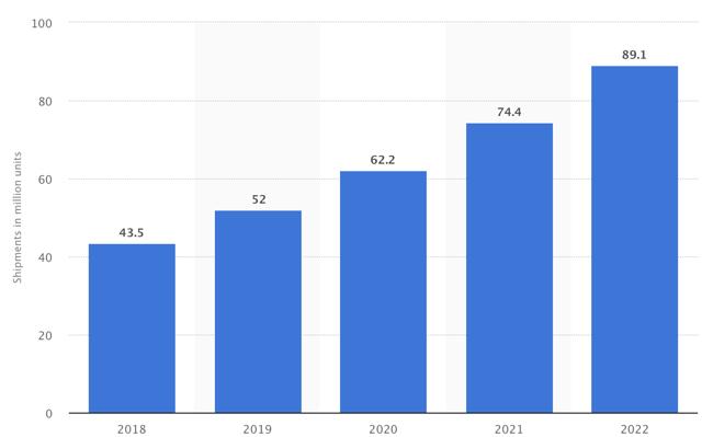 Global smartwatch shipments growth