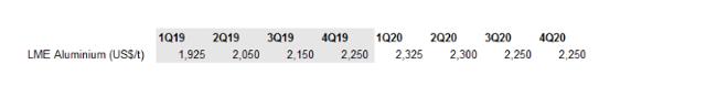 ING aluminium price forecast