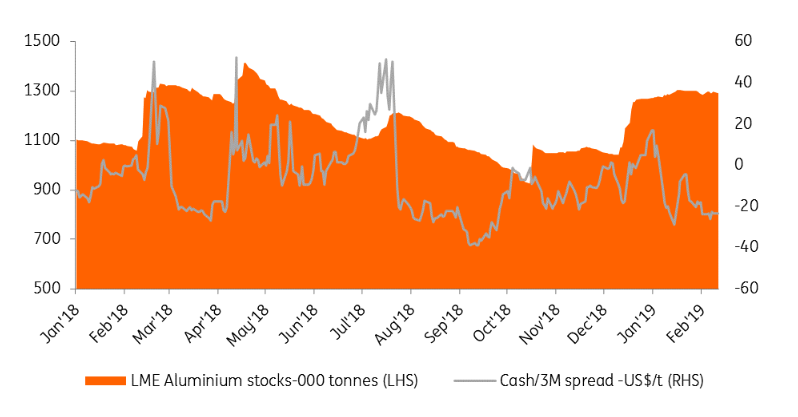 Aluminium: Prices Capped, For Now | Seeking Alpha
