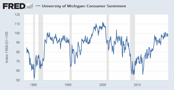 FRED chart for consumer sentiment
