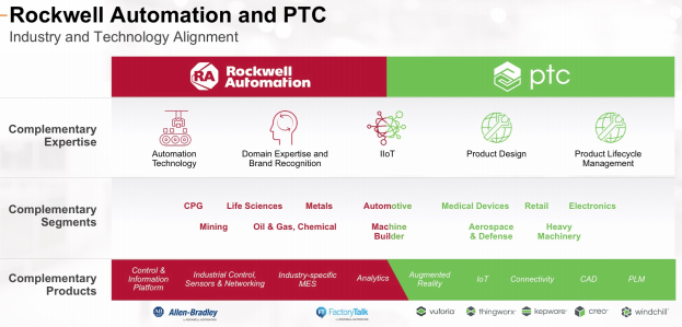 Rockwell Automation: Gaining Strength As Industry Advances