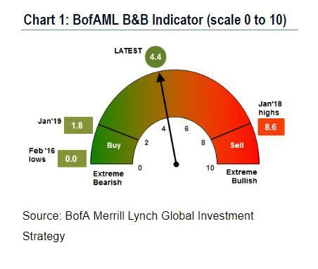 Bank of America Merrill Lynch Bull-Bear Indicator