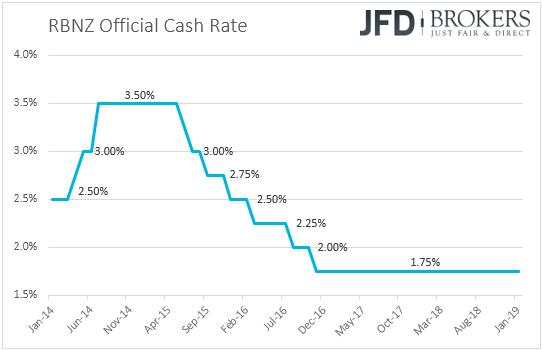RBNZ New Zealand interest rates