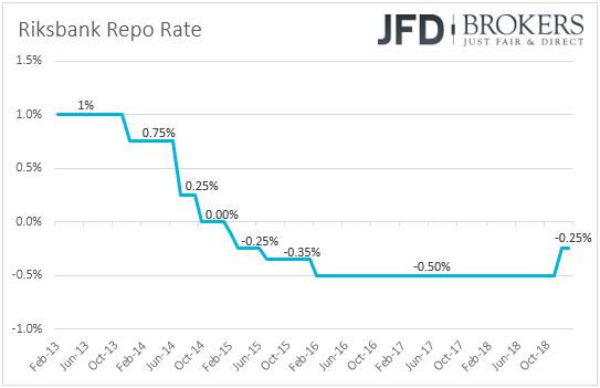 Riksbank Sweden interest rates