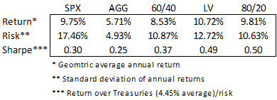 Risk-adjusted returns of 60-40 and components