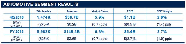 Ford Automotive Segment Results