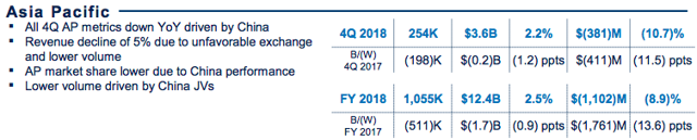 Ford Asia Pacific Results