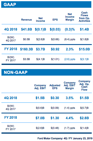 Ford Q4 2018 Results