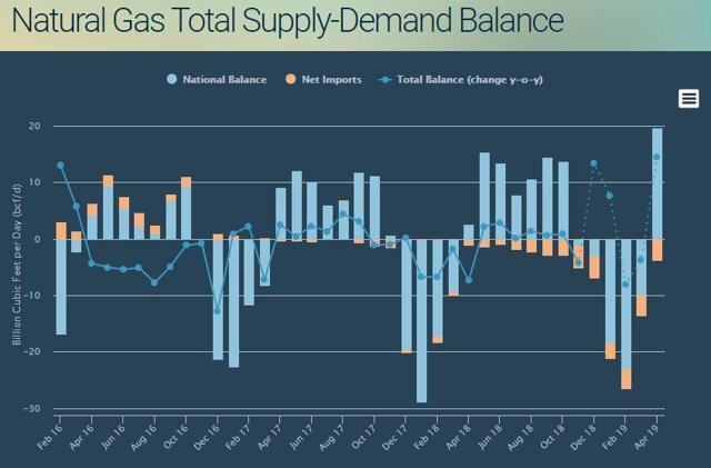 Total natural gas supply demand balance