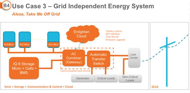 Enphase Energy IQ8 Grid-independent Energy System