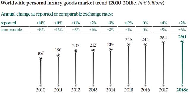 Luxury goods market growth 2010-2018