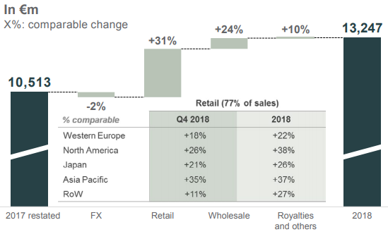 Kering revenue by geography