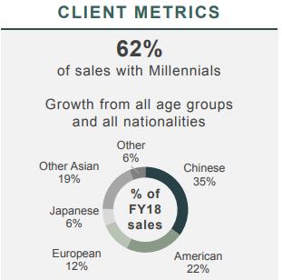 Gucci client metrics