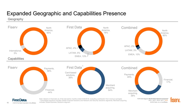 Fiserv & First Data combined segments