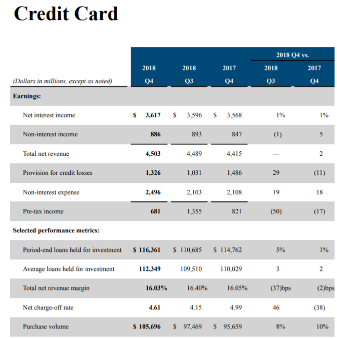 Capital One: Long-Term Gains Ahead (NYSE:COF) Seeking Alpha