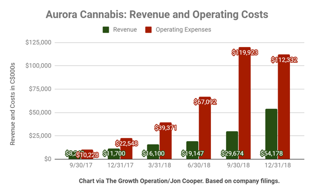 Aurora Cannabis revenue rose and operating costs fell this quarter, although the gap between the two was still quite wide.