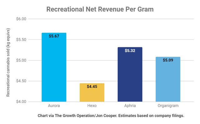 Aurora earned more revenue per gram than any of their Canadian counterparts that have reported earnings so far.