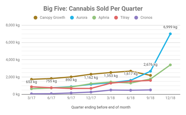 Aurora Cannabis sold more cannabis than any other company ever has.